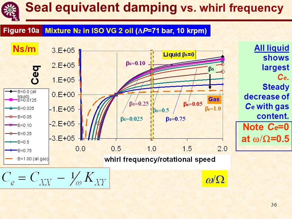 36 Seal equivalent damping vs.