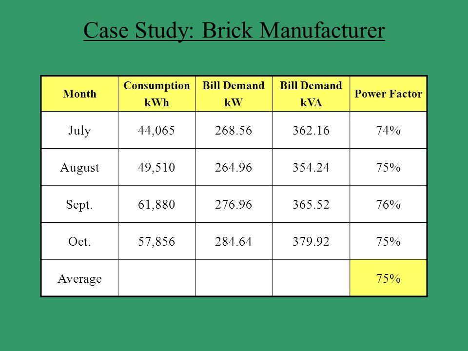 Case Study: Brick Manufacturer Month Consumption kWh Bill Demand kW Bill Demand kVA Power Factor July44,065268.56362.1674% August49,510264.96354.2475%