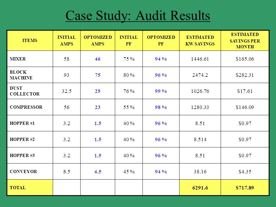 Case Study: Audit Results ITEMS INITIAL AMPS OPTOMIZED AMPS INITIAL PF OPTOMIZED PF ESTIMATED KW SAVINGS ESTIMATED SAVINGS PER MONTH MIXER 584675 %94