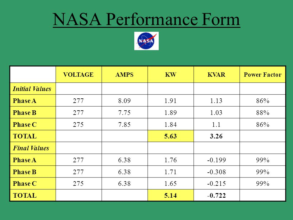 NASA Performance Form VOLTAGEAMPSKWKVARPower Factor Initial Values Phase A2778.091.911.1386% Phase B2777.751.891.0388% Phase C2757.851.841.186% TOTAL5