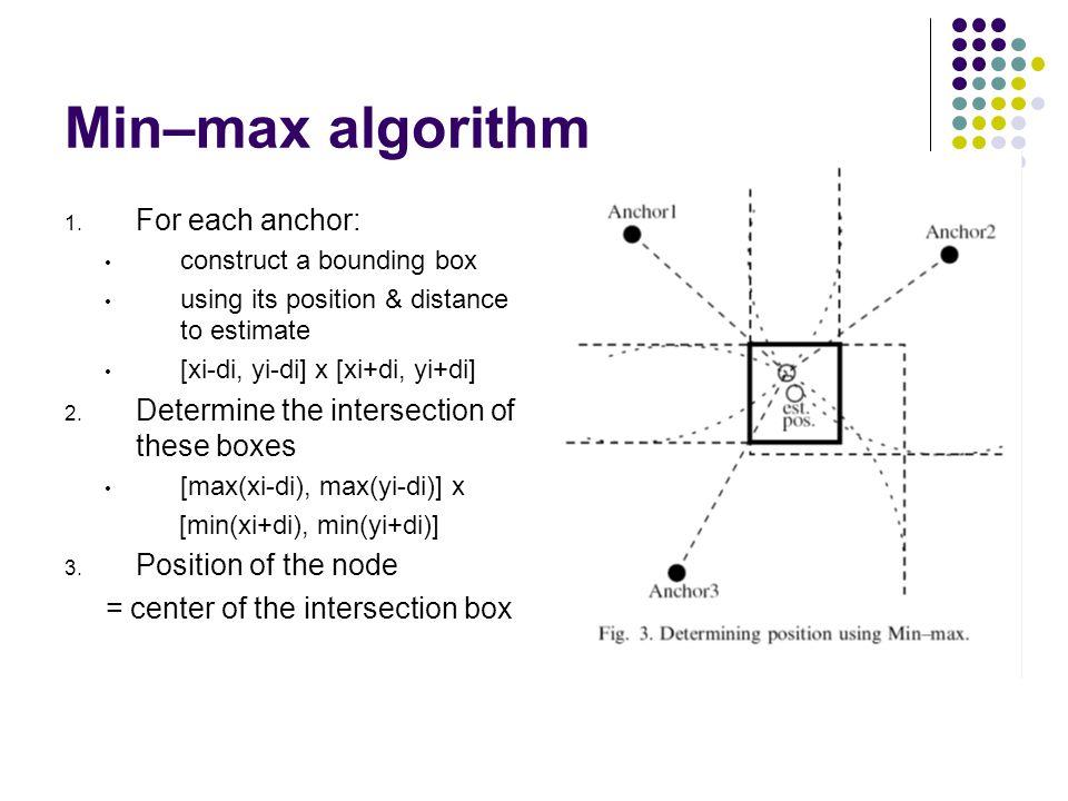 Min–max algorithm 1.