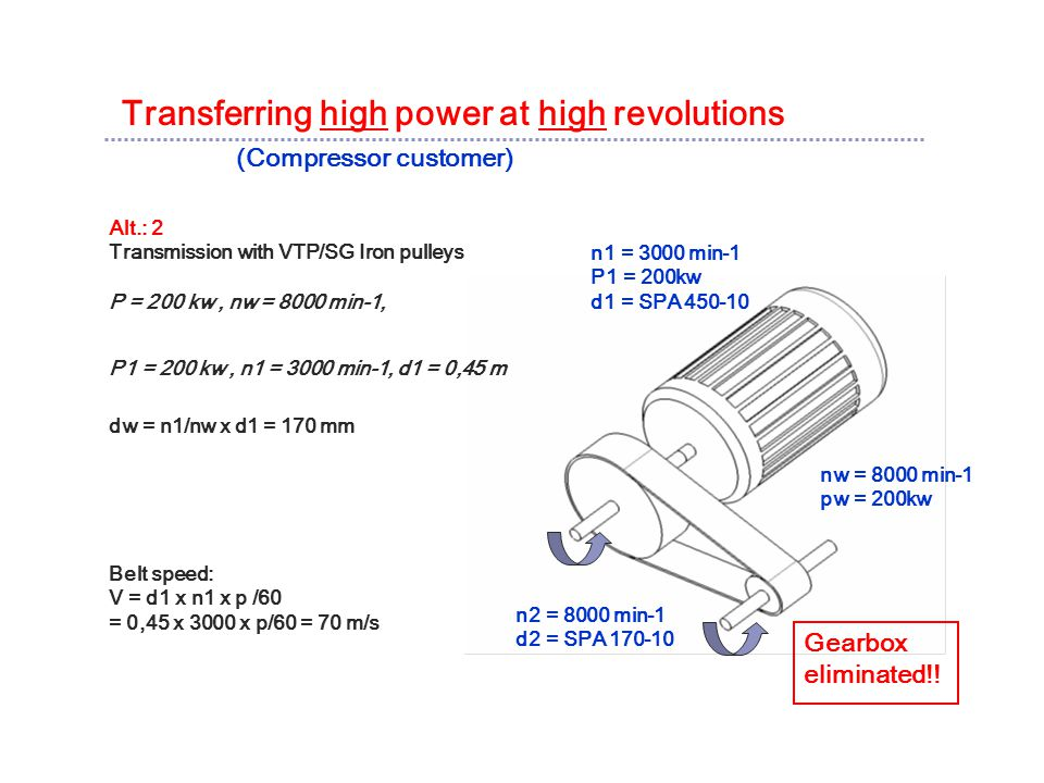 Transferring high power at high revolutions (Compressor customer) Alt.: 2 Transmission with VTP/SG Iron pulleys P = 200 kw, nw = 8000 min-1, P1 = 200 kw, n1 = 3000 min-1, d1 = 0,45 m dw = n1/nw x d1 = 170 mm Belt speed: V = d1 x n1 x p /60 = 0,45 x 3000 x p/60 = 70 m/s n1 = 3000 min-1 P1 = 200kw d1 = SPA 450-10 nw = 8000 min-1 pw = 200kw n2 = 8000 min-1 d2 = SPA 170-10 Gearbox eliminated!!
