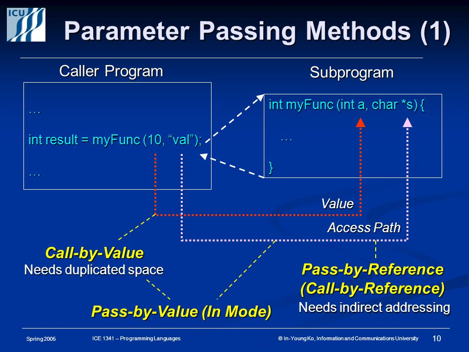 Spring 2005 10 ICE 1341 – Programming Languages © In-Young Ko, Information and Communications University Parameter Passing Methods (1) Caller Program Subprogram int myFunc (int a, char *s) { …} … int result = myFunc (10, val ); … Call-by-Value Needs duplicated space Pass-by-Reference (Call-by-Reference) Needs indirect addressing Needs indirect addressing Pass-by-Value (In Mode) Value Access Path