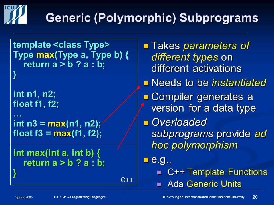 Spring 2005 20 ICE 1341 – Programming Languages © In-Young Ko, Information and Communications University Generic (Polymorphic) Subprograms Takes parameters of different types on different activations Takes parameters of different types on different activations Needs to be instantiated Needs to be instantiated Compiler generates a version for a data type Compiler generates a version for a data type Overloaded subprograms provide ad hoc polymorphism Overloaded subprograms provide ad hoc polymorphism e.g., e.g., C++ Template Functions C++ Template Functions Ada Generic Units Ada Generic Units template template Type max(Type a, Type b) { return a > b .