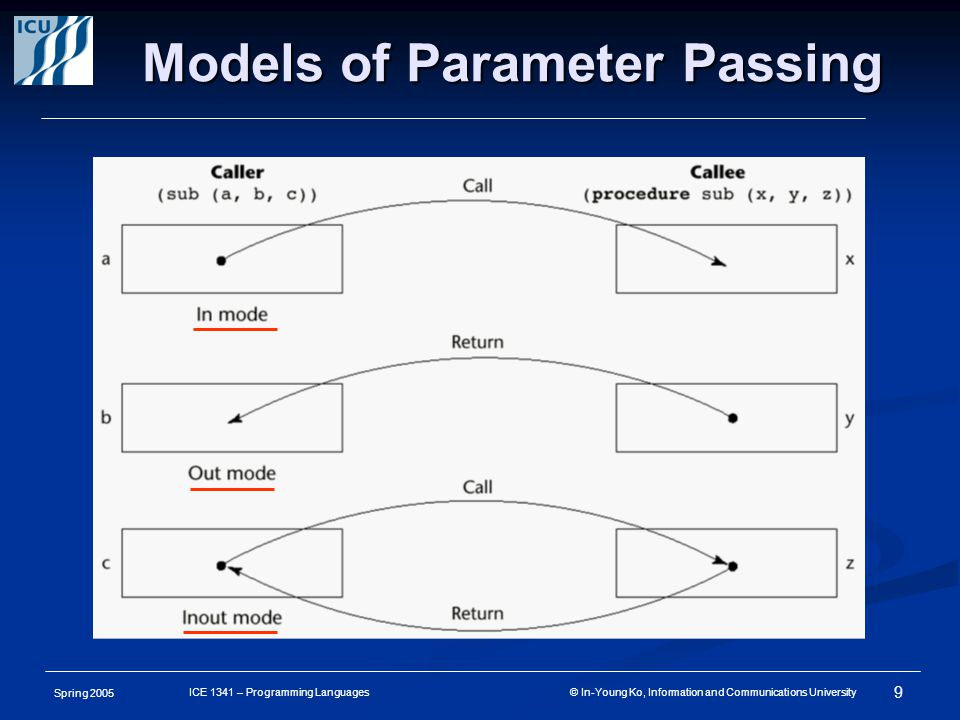 Spring 2005 9 ICE 1341 – Programming Languages © In-Young Ko, Information and Communications University Models of Parameter Passing