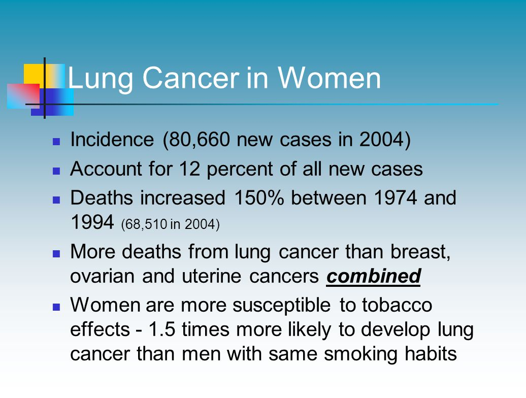 Lung Cancer in Women Incidence (80,660 new cases in 2004) Account for 12 percent of all new cases Deaths increased 150% between 1974 and 1994 (68,510 in 2004) More deaths from lung cancer than breast, ovarian and uterine cancers combined Women are more susceptible to tobacco effects - 1.5 times more likely to develop lung cancer than men with same smoking habits