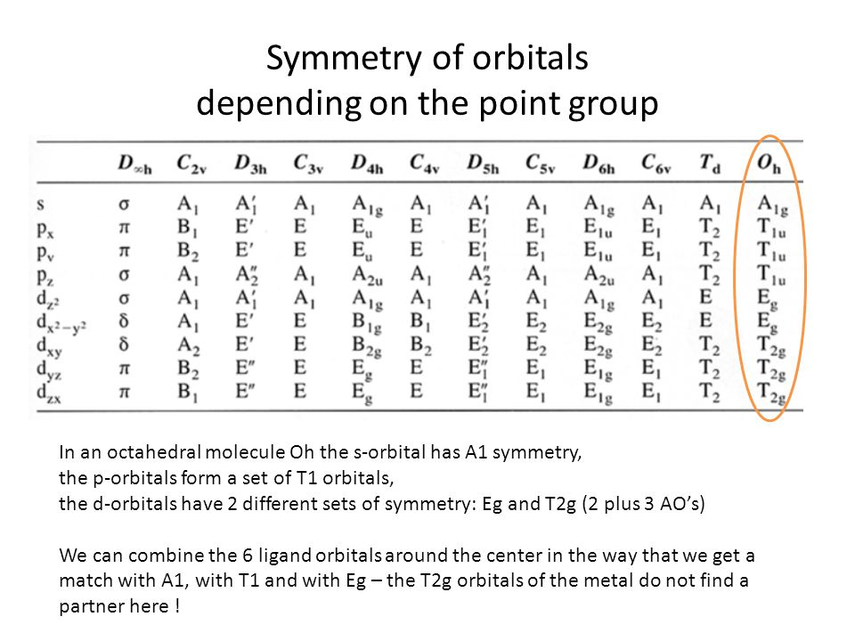 Symmetry of orbitals depending on the point group In an octahedral molecule Oh the s-orbital has A1 symmetry, the p-orbitals form a set of T1 orbitals