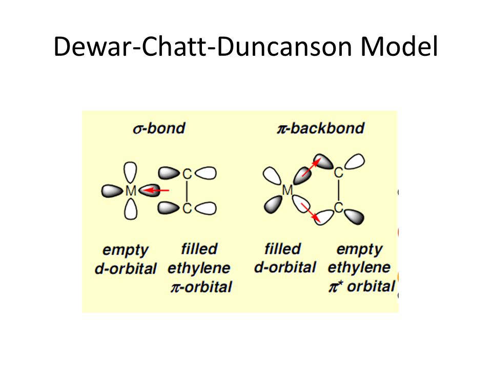 Dewar-Chatt-Duncanson Model