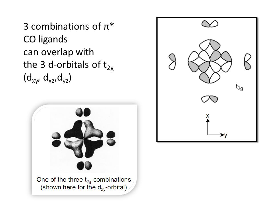 3 combinations of π* CO ligands can overlap with the 3 d-orbitals of t 2g (d xy, d xz,d yz )