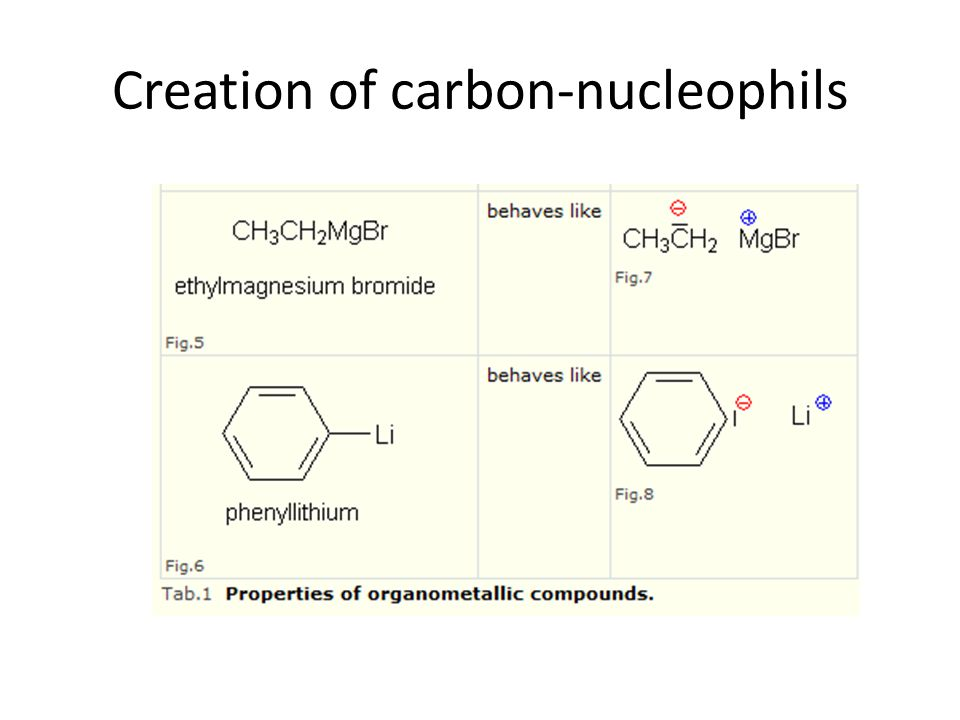 Creation of carbon-nucleophils