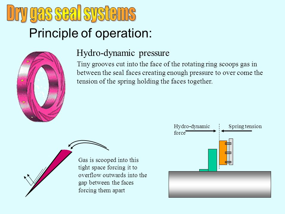 Principle of operation: Hydro-dynamic pressure Tiny grooves cut into the face of the rotating ring scoops gas in between the seal faces creating enoug