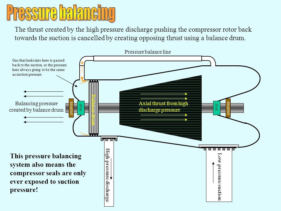 High pressure discharge Pressure balance line Low pressure suction Balance drum Axial thrust from high discharge pressure Balancing pressure created b