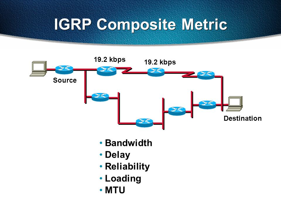 Bandwidth Delay Reliability Loading MTU 19.2 kbps IGRP Composite Metric Source Destination