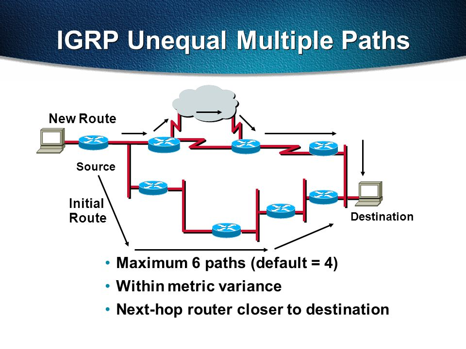 Maximum 6 paths (default = 4) Within metric variance Next-hop router closer to destination New Route Initial Route Source Destination IGRP Unequal Multiple Paths