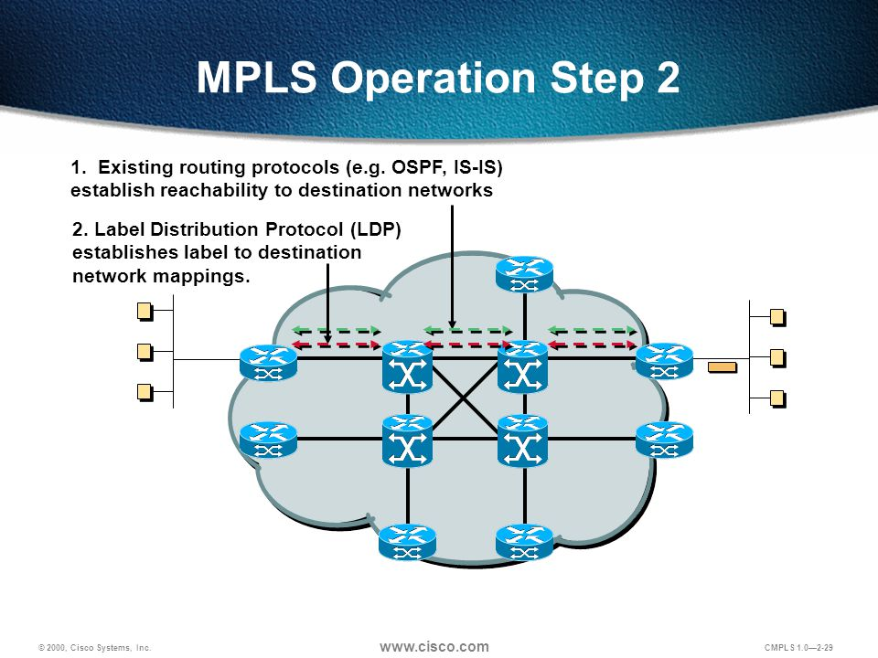 © 2000, Cisco Systems, Inc. www.cisco.com CMPLS 1.0—2-29 MPLS Operation Step 2 1. Existing routing protocols (e.g. OSPF, IS-IS) establish reachability