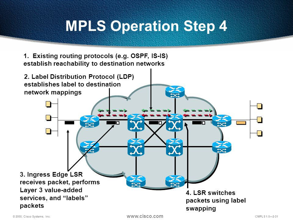 © 2000, Cisco Systems, Inc. www.cisco.com CMPLS 1.0—2-31 MPLS Operation Step 4 1. Existing routing protocols (e.g. OSPF, IS-IS) establish reachability