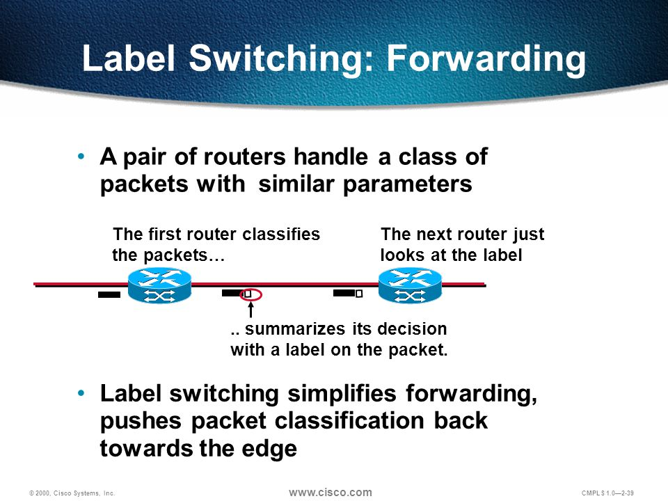 © 2000, Cisco Systems, Inc. www.cisco.com CMPLS 1.0—2-39 Label Switching: Forwarding A pair of routers handle a class of packets with similar paramete