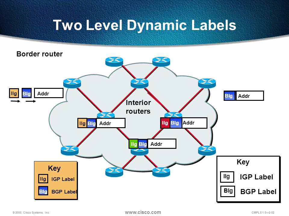 © 2000, Cisco Systems, Inc. www.cisco.com CMPLS 1.0—2-52 Two Level Dynamic Labels Border router Interior routers AddrBlg Ilg AddrBlgIlg AddrBlgIlg Add