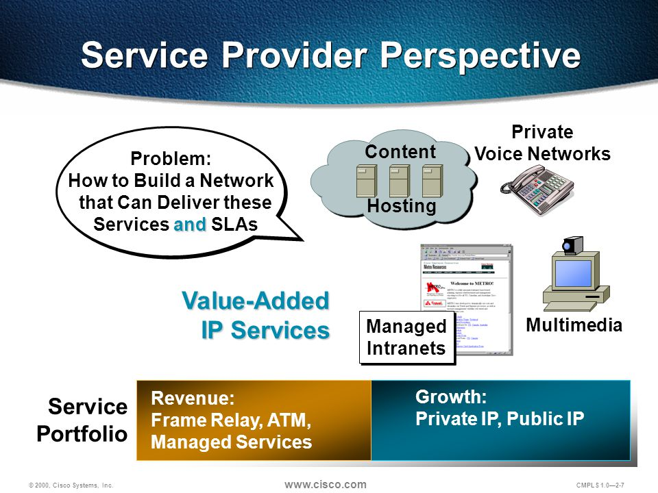 © 2000, Cisco Systems, Inc. www.cisco.com CMPLS 1.0—2-7 Value-Added IP Services Problem: and How to Build a Network that Can Deliver these Services an