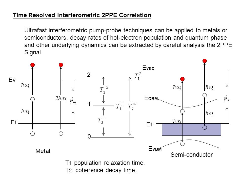 Time Resolved Interferometric 2PPE Correlation Ultrafast interferometric pump-probe techniques can be applied to metals or semiconductors, decay rates of hot-electron population and quantum phase and other underlying dynamics can be extracted by careful analysis the 2PPE Signal.