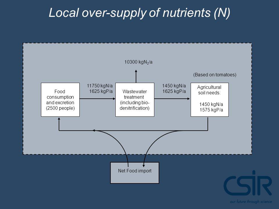 Net Food import Wastewater treatment (including bio- denitrification) Agricultural soil needs: 11750 kgN/a 1625 kgP/a 1450 kgN/a 1625 kgP/a 10300 kgN