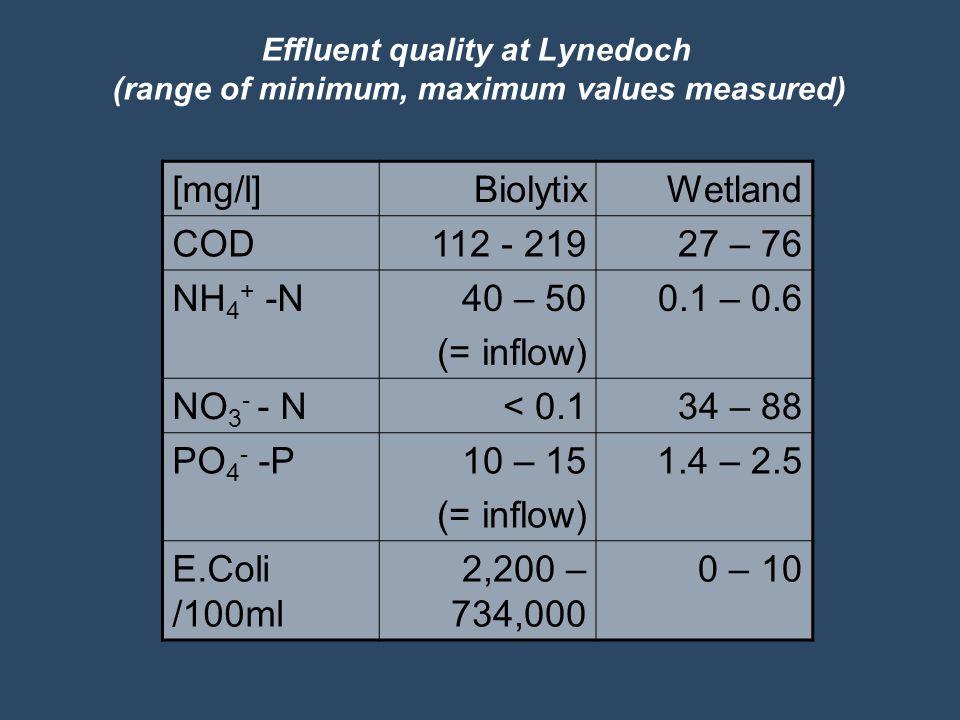 [mg/l]BiolytixWetland COD112 - 21927 – 76 NH 4 + -N40 – 50 (= inflow) 0.1 – 0.6 NO 3 - - N< 0.134 – 88 PO 4 - -P10 – 15 (= inflow) 1.4 – 2.5 E.Coli /100ml 2,200 – 734,000 0 – 10 Effluent quality at Lynedoch (range of minimum, maximum values measured)