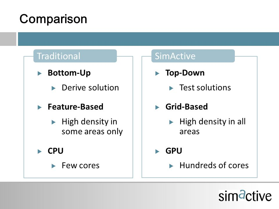 Bottom-Up  Derive solution  Feature-Based  High density in some areas only  CPU  Few cores Comparison Traditional  Top-Down  Test solutions  Grid-Based  High density in all areas  GPU  Hundreds of cores SimActive