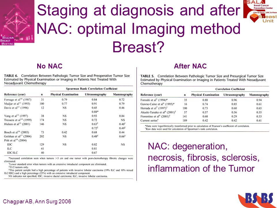 Staging at diagnosis and after NAC: optimal Imaging method Breast? NAC: degeneration, necrosis, fibrosis, sclerosis, inflammation of the Tumor Chagpar
