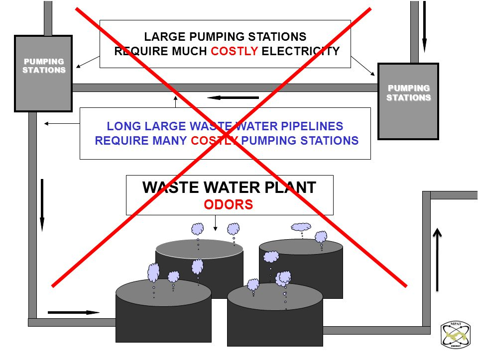 LONG LARGE WASTE WATER PIPELINES REQUIRE MANY COSTLY PUMPING STATIONS LARGE PUMPING STATIONS REQUIRE MUCH COSTLY ELECTRICITY WASTE WATER PLANT ODORS P