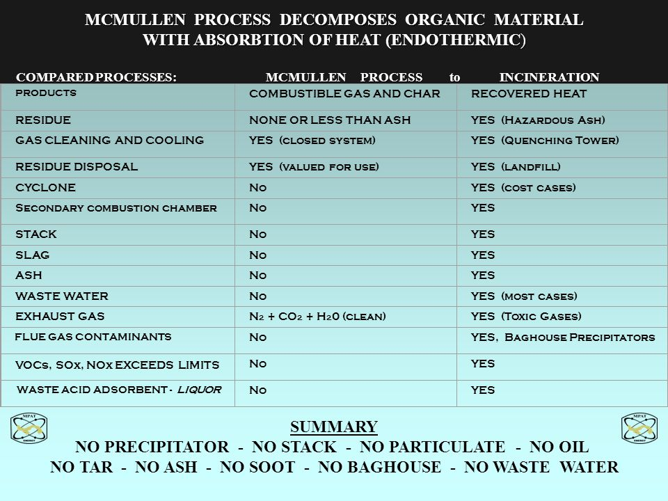 MCMULLEN PROCESS DECOMPOSES ORGANIC MATERIAL WITH ABSORBTION OF HEAT (ENDOTHERMIC) COMPARED PROCESSES: MCMULLEN PROCESS to INCINERATION COMPARED PROCE