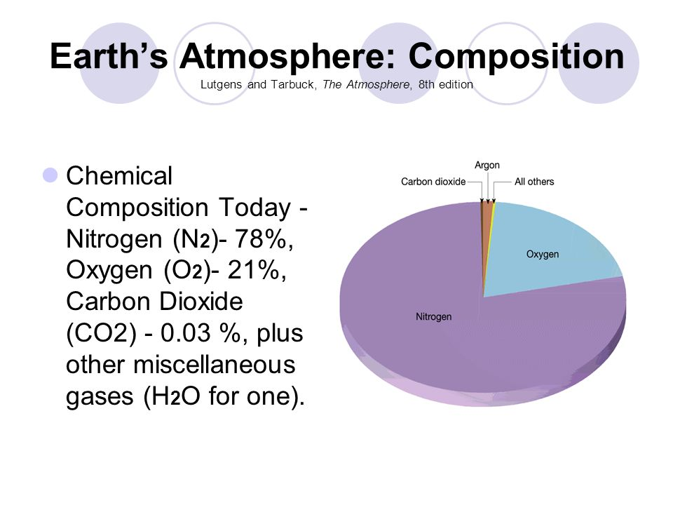 Earth's Atmosphere: Composition Lutgens and Tarbuck, The Atmosphere, 8th edition Chemical Composition Today - Nitrogen (N 2 )- 78%, Oxygen (O 2 )- 21%, Carbon Dioxide (CO2) - 0.03 %, plus other miscellaneous gases (H 2 O for one).