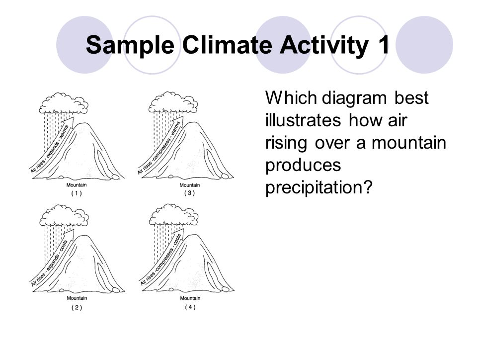 Sample Climate Activity 1 Which diagram best illustrates how air rising over a mountain produces precipitation?