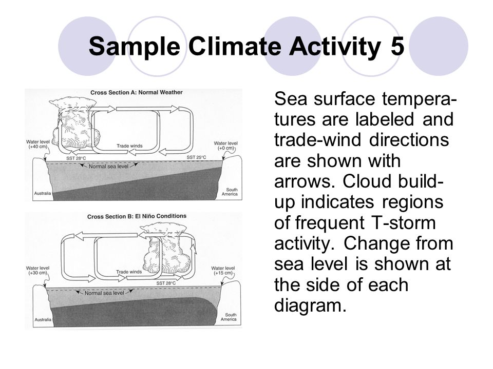 Sample Climate Activity 5 Sea surface tempera- tures are labeled and trade-wind directions are shown with arrows.