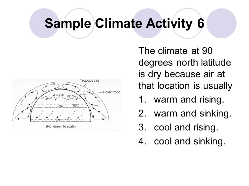 Sample Climate Activity 6 The climate at 90 degrees north latitude is dry because air at that location is usually 1.warm and rising.