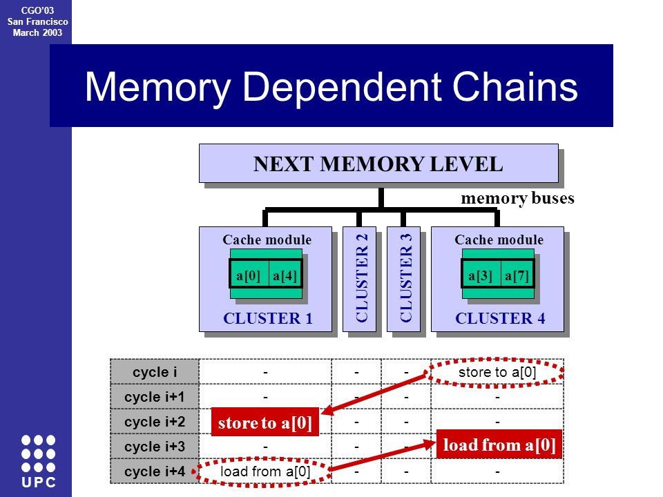 U P C CGO'03 San Francisco March 2003 Memory Dependent Chains CLUSTER 1 a[0]a[4] Cache module CLUSTER 3CLUSTER 2 CLUSTER 4 a[3]a[7] Cache module NEXT MEMORY LEVEL memory buses cycle i---store to a[0] cycle i+1---- cycle i+2---- cycle i+3---- cycle i+4load from a[0]--- store to a[0] load from a[0]