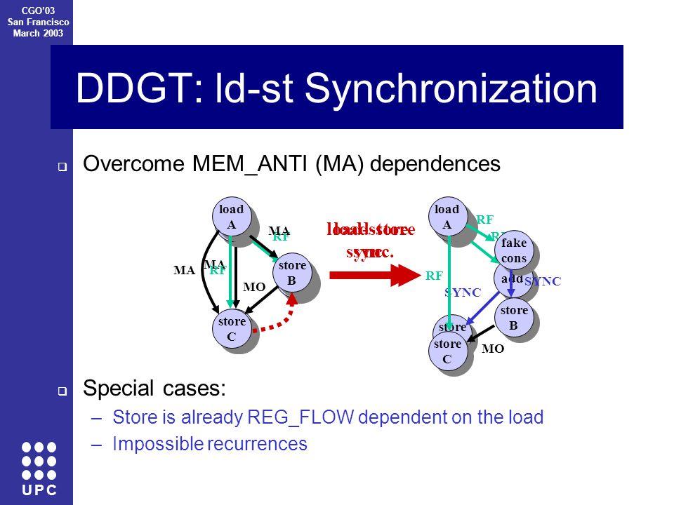 U P C CGO'03 San Francisco March 2003 DDGT: ld-st Synchronization  Overcome MEM_ANTI (MA) dependences load A load A store B store B MA add RF load-store sync.