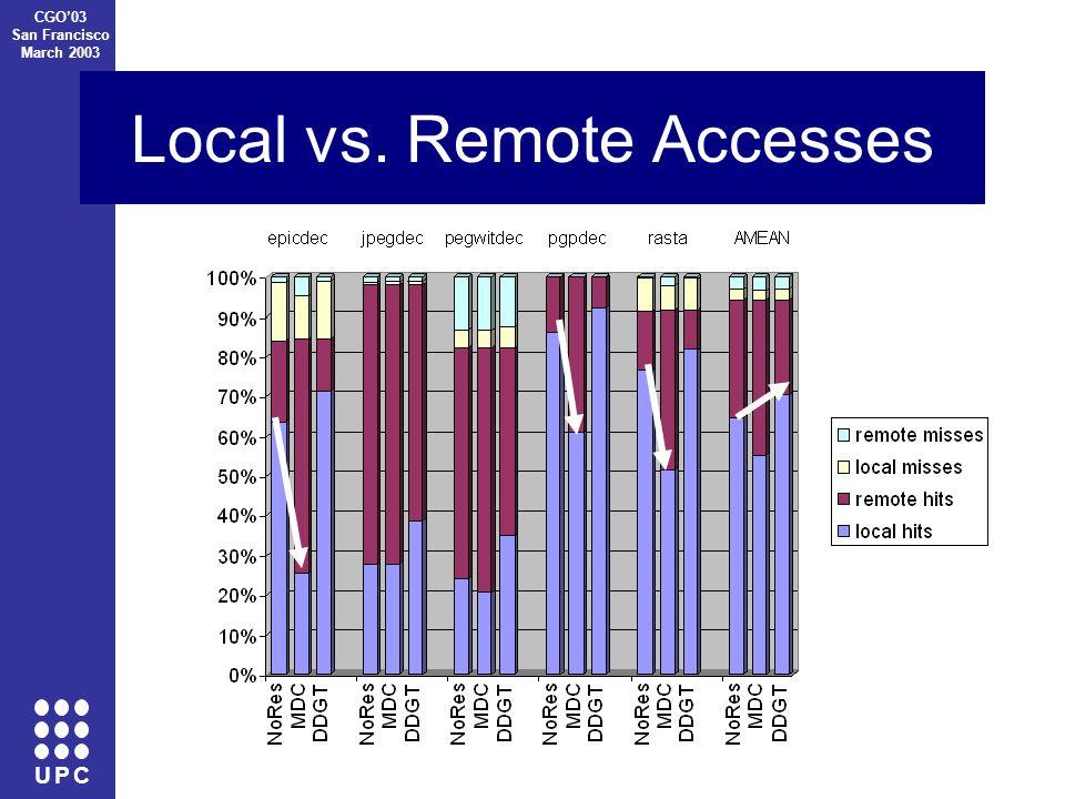 U P C CGO'03 San Francisco March 2003 Local vs. Remote Accesses