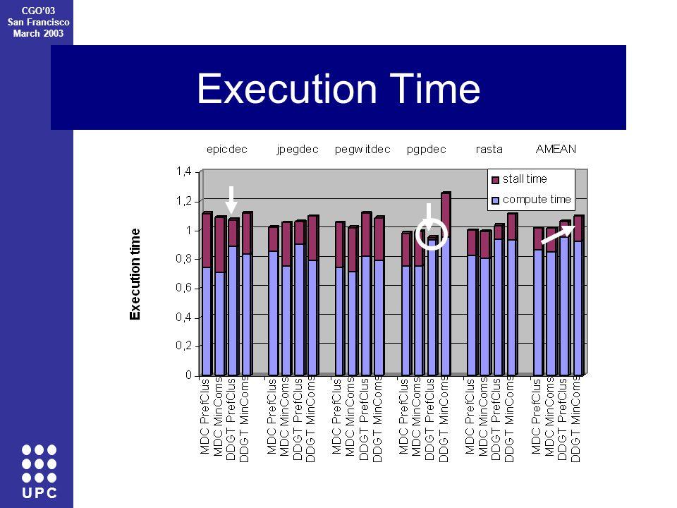 U P C CGO'03 San Francisco March 2003 Execution Time