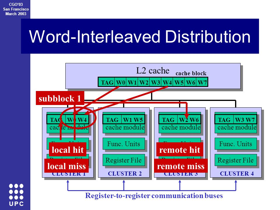 U P C CGO'03 San Francisco March 2003 Word-Interleaved Distribution CLUSTER 1 Register File Func.