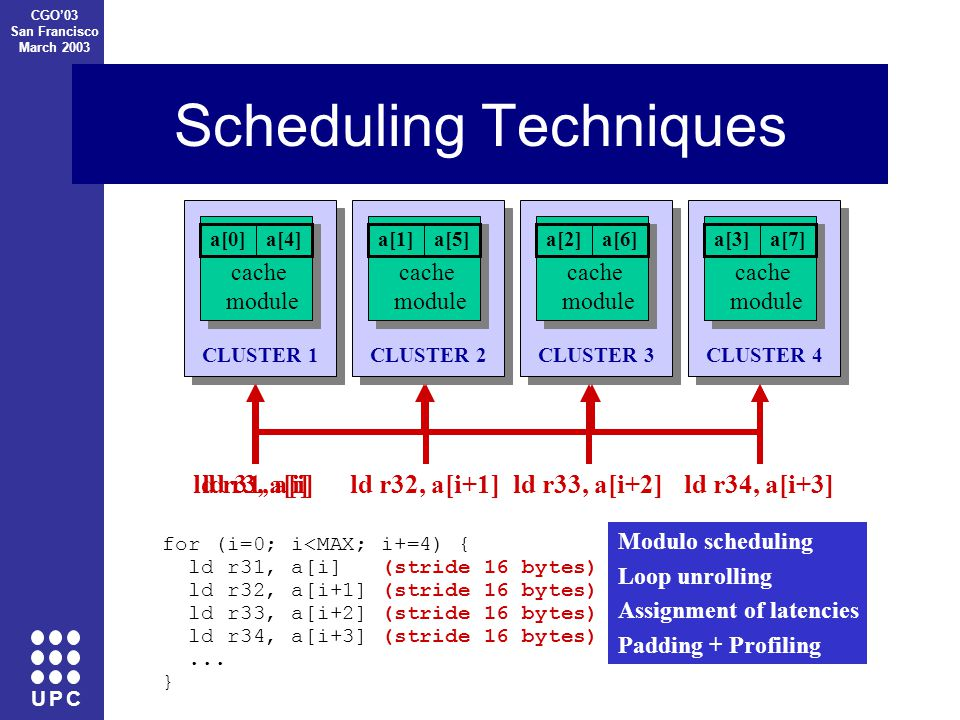 U P C CGO'03 San Francisco March 2003 Scheduling Techniques CLUSTER 1 cache module a[0]a[4] CLUSTER 2 cache module a[1]a[5] CLUSTER 3 cache module a[2]a[6] CLUSTER 4 cache module a[3]a[7] for (i=0; i<MAX; i++) { ld r3, a[i] r4 = OP(r3) st r4, b[i] } ld r31, a[i]ld r32, a[i+1]ld r33, a[i+2]ld r34, a[i+3] for (i=0; i<MAX; i+=4) { ld r31, a[i] (stride 16 bytes) ld r32, a[i+1] (stride 16 bytes) ld r33, a[i+2] (stride 16 bytes) ld r34, a[i+3] (stride 16 bytes)...