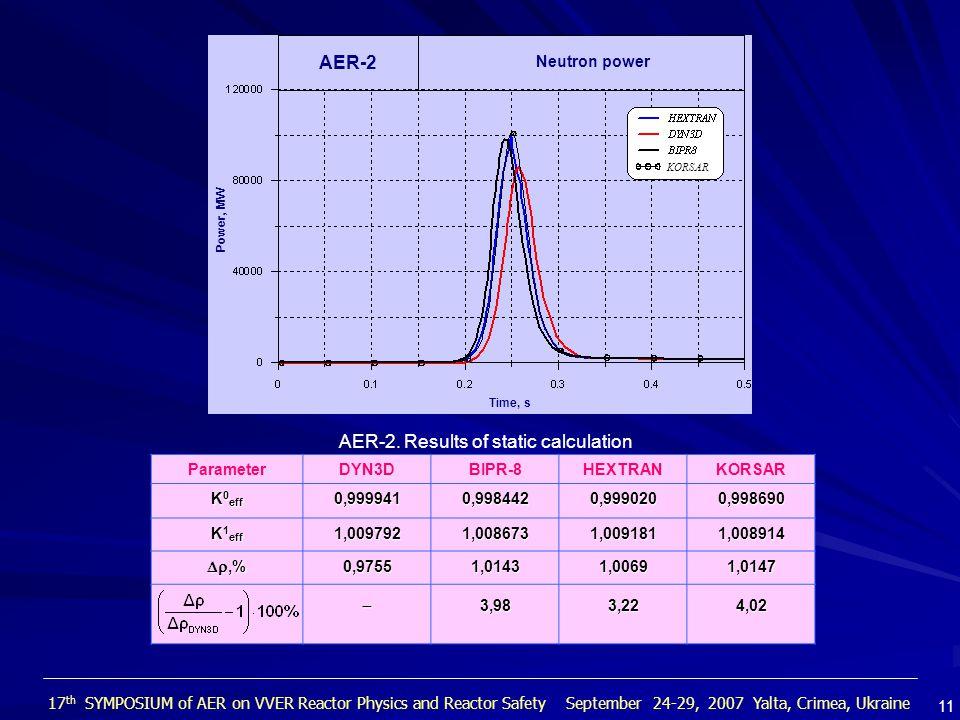 ParameterDYN3DBIPR-8HEXTRANKORSAR K 0 eff 0,9999410,9984420,9990200,998690 K 1 eff 1,0097921,0086731,0091811,008914 ,% 0,97551,01431,00691,0147 3,983,224,02 AER-2 Power, MW Neutron power Time, s KORSAR AER-2.