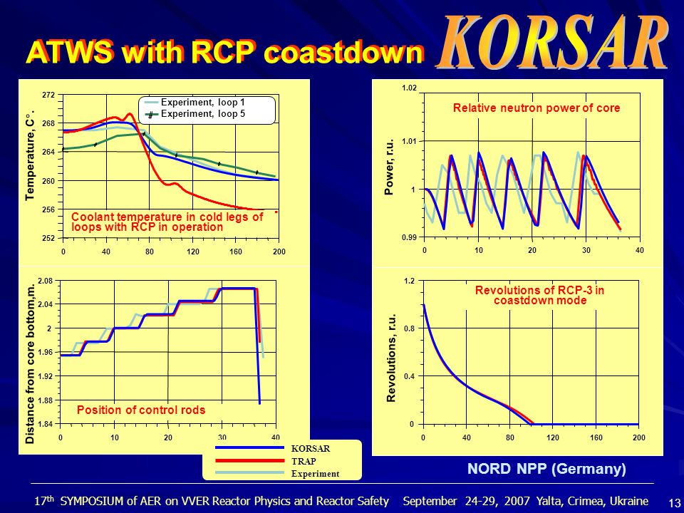ATWS with RCP coastdown NORD NPP (Germany) KORSAR TRAP Experiment 17 th SYMPOSIUM of AER on VVER Reactor Physics and Reactor Safety September 24-29, 2007 Yalta, Crimea, Ukraine 13