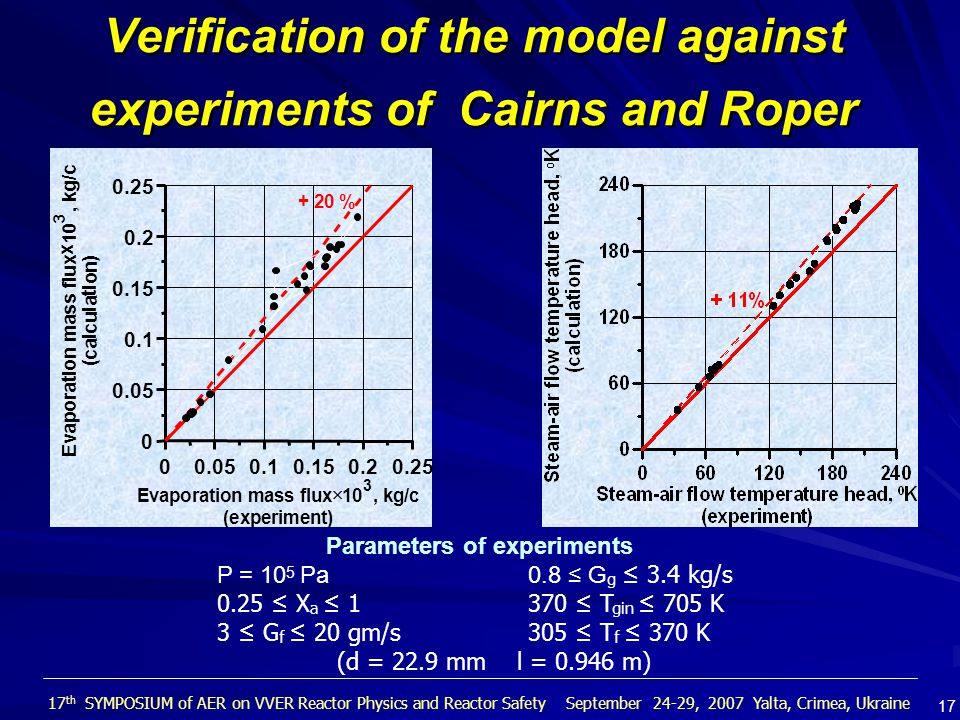 Verification of the model against experiments of Cairns and Roper Parameters of experiments P = 10 5 Pa 0.8 ≤ G g ≤ 3.4 kg/s 0.25 ≤ X a ≤ 1 370 ≤ T gin ≤ 705 K 3 ≤ G f ≤ 20 gm/s 305 ≤ T f ≤ 370 K (d = 22.9 mm l = 0.946 m) 00.050.10.150.20.25 Evaporation mass flux  10 3, kg/c (experiment) 0 0.05 0.1 0.15 0.2 0.25 E v a p o r a t i o n m a s s f l u x x 1 0 3, k g / c ( c a l c u l a t i o n ) + 20 % 17 th SYMPOSIUM of AER on VVER Reactor Physics and Reactor Safety September 24-29, 2007 Yalta, Crimea, Ukraine 17