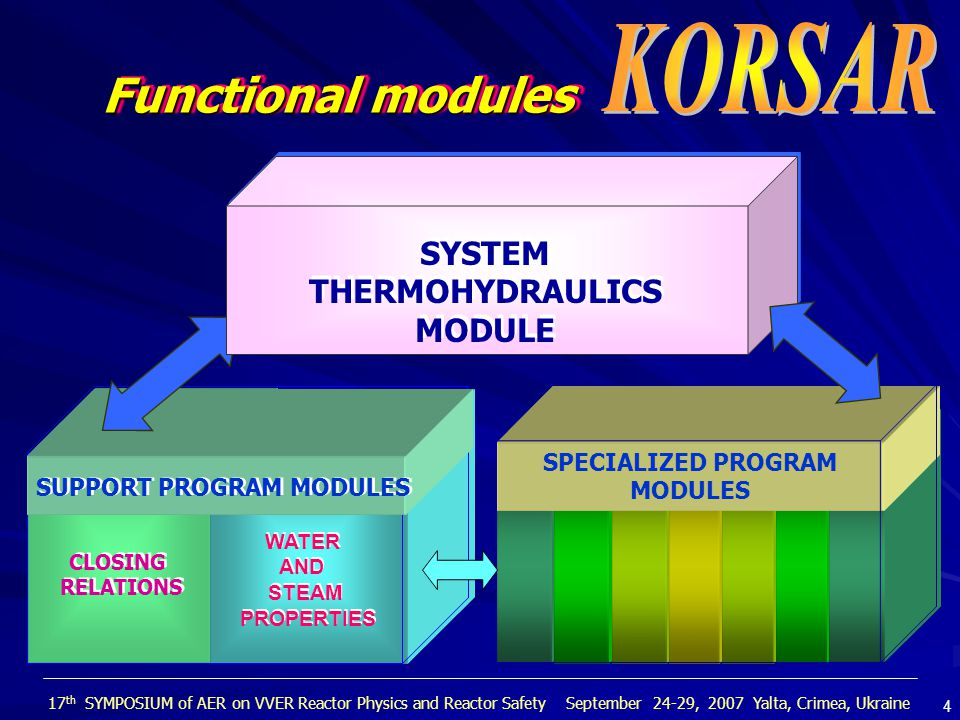 DEVELOPED AND INTRODUCED INTO SERVICE IN 1998 Centrifugal pump Pressurized steam-water vessel AccumulatorAccumulator Free-level tank ValvesValves Reactor neutron kinetics Heat transfer structures I version Set of specialized modules 5 17 th SYMPOSIUM of AER on VVER Reactor Physics and Reactor Safety September 24-29, 2007 Yalta, Crimea, Ukraine