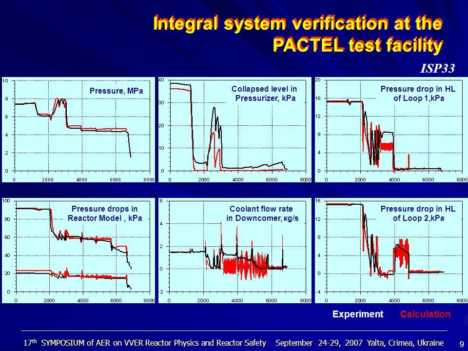 SAPFIR-KORSAR Neutronics – Thermal-Hydraulics Calculation SAPFIR KORSAR/V2 RC КАRТА Software configuration 17 th SYMPOSIUM of AER on VVER Reactor Physics and Reactor Safety September 24-29, 2007 Yalta, Crimea, Ukraine 10