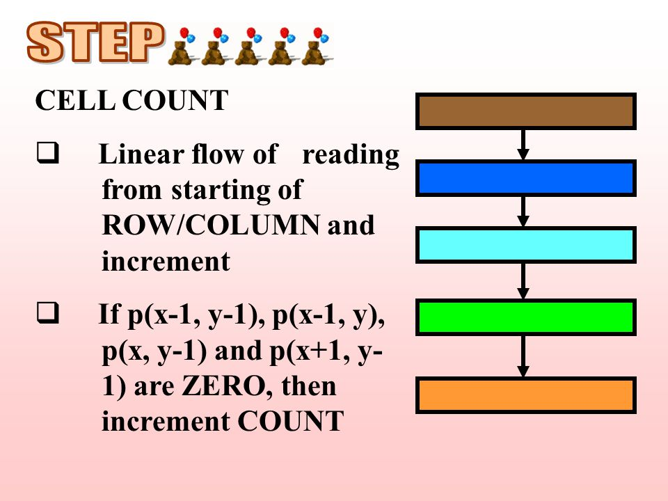 CELL COUNT  Linear flow of reading from starting of ROW/COLUMN and increment  If p(x-1, y-1), p(x-1, y), p(x, y-1) and p(x+1, y- 1) are ZERO, then increment COUNT