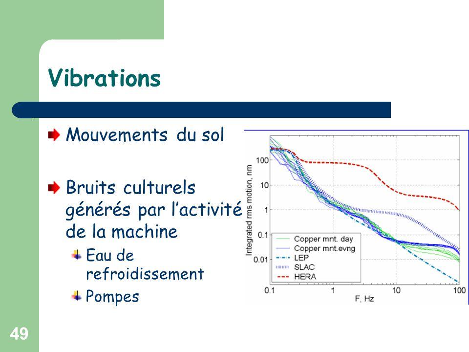 49 Vibrations Mouvements du sol Bruits culturels générés par l'activité de la machine Eau de refroidissement Pompes