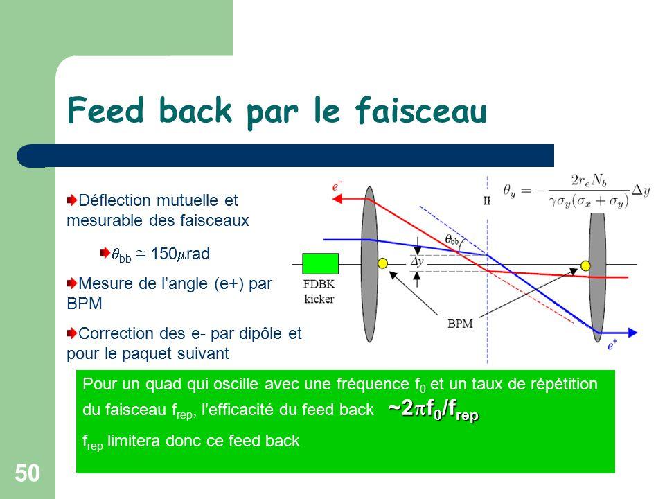 50 Feed back par le faisceau Déflection mutuelle et mesurable des faisceaux  bb  150  rad Mesure de l'angle (e+) par BPM Correction des e- par dipôle et pour le paquet suivant ~2  f 0 /f rep Pour un quad qui oscille avec une fréquence f 0 et un taux de répétition du faisceau f rep, l'efficacité du feed back ~2  f 0 /f rep f rep limitera donc ce feed back
