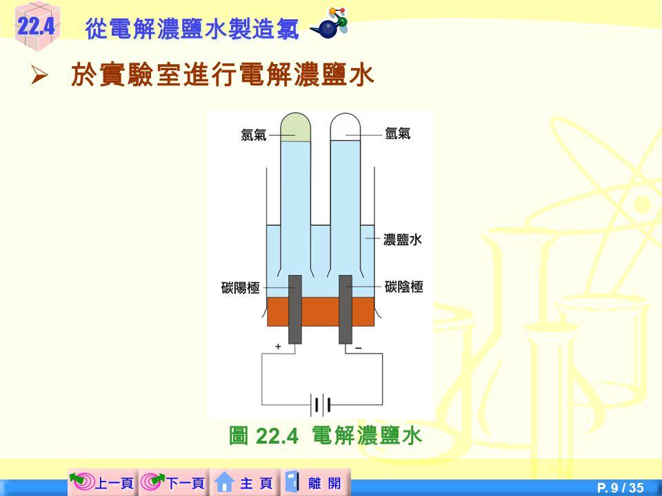 P. 9 / 35  於實驗室進行電解濃鹽水 22.4從電解濃鹽水製造氯 圖 22.4 電解濃鹽水