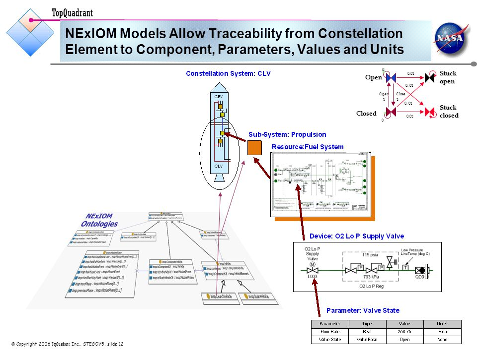 TopQuadrant © Copyright 2006 TopQuadrant Inc., STEGOV5, slide 12 NExIOM Models Allow Traceability from Constellation Element to Component, Parameters, Values and Units Closed Open Stuckopen Stuckclosed OpenClose 0.